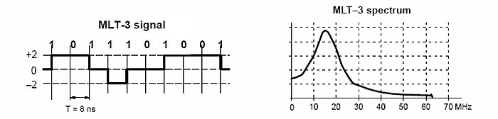MTL-3 modulation example and typical spectrum