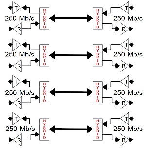 Full-duplex over four twisted-pairs in 1000BASE-T Ethernet Networks