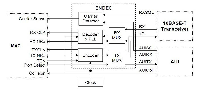 Block diagram of Ethernet ENDEC for 10BASE-T