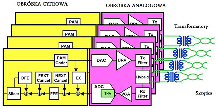 Block diagram of Ethernet 1000BASE-T Controller