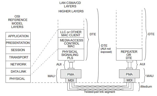 Physical Layer of Ethernet network 10BASE-T in ISO/OSI