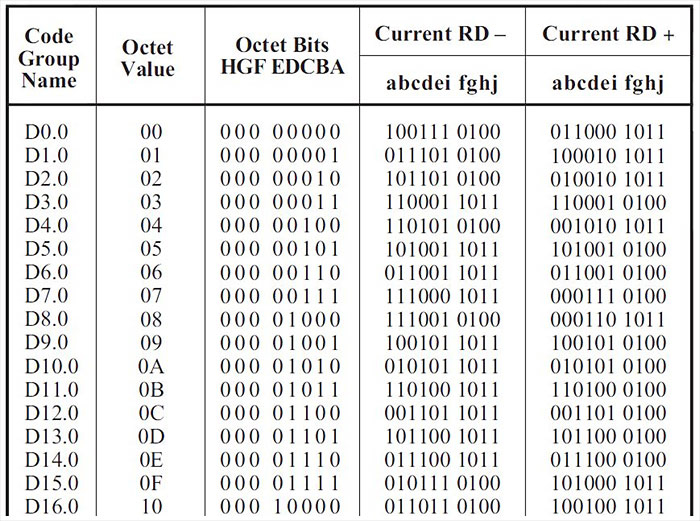 A part of 8B10B encoding table